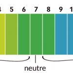 Echelle du pH